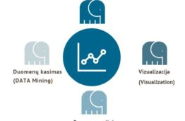 4 FinTech drambliai arba kas ir kaip keičiasi finansų industrijoje